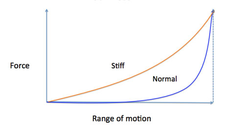 Figure 2. Comparison of a normal muscle curve with a stiff muscle